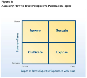 Assessing How to Treat Prospective Publication Topics