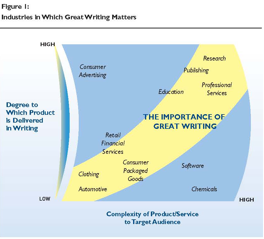 Industries in Which Great Writing Matters