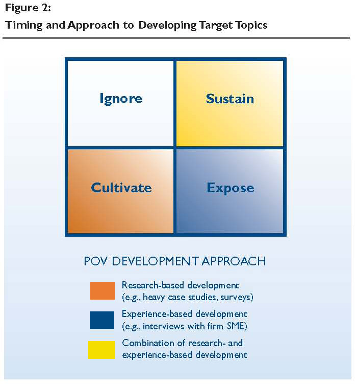 Timing and Approach to Developing Target Topics
