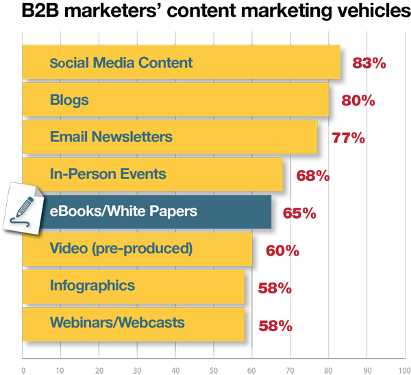 B2B content marketing vehicles